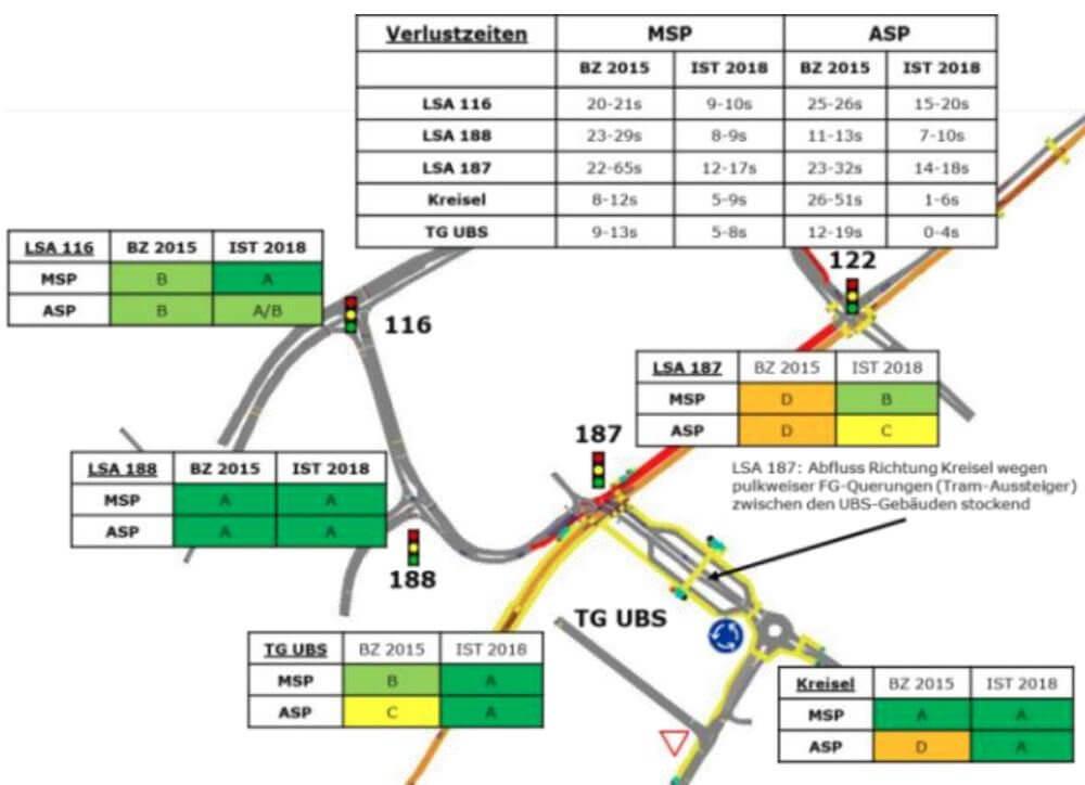 Simulation Glattbrugg ZH / VISSIM