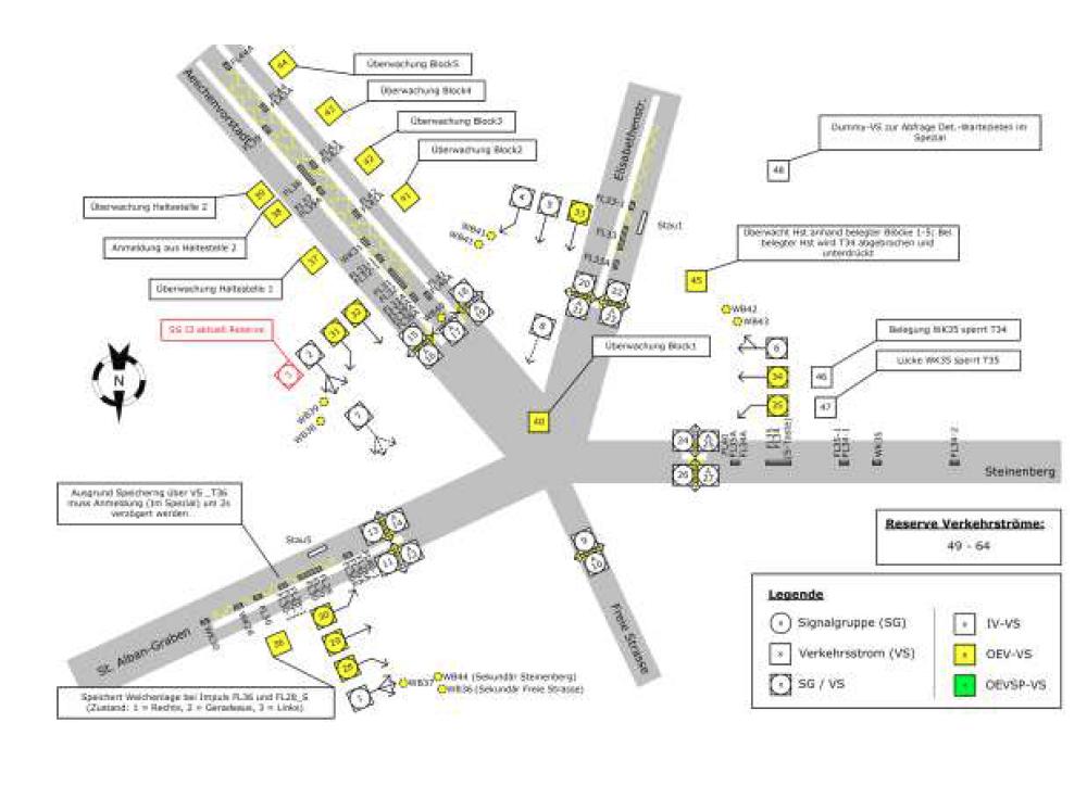 Prinzipschema mit VS-PLUS Verkehrsströmen, Bankverein BS / LSA